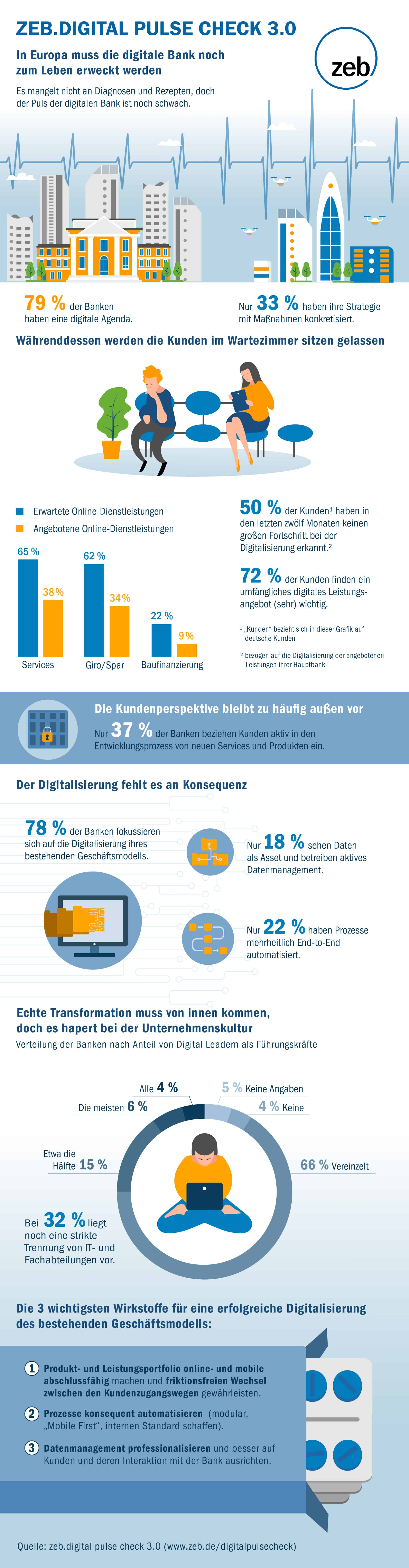 Digitalisierung Banken