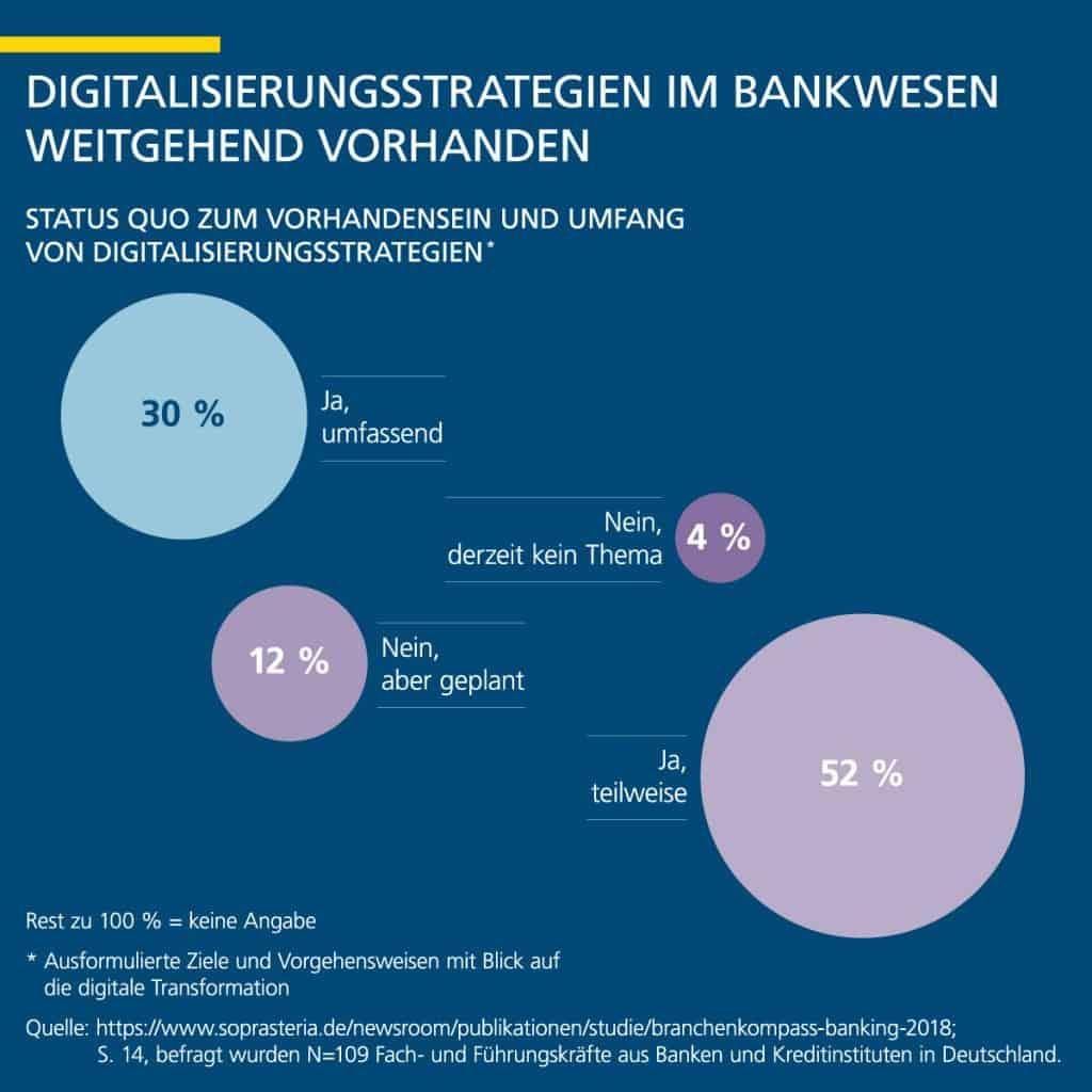 Digitalisierungsstrategien von Banken