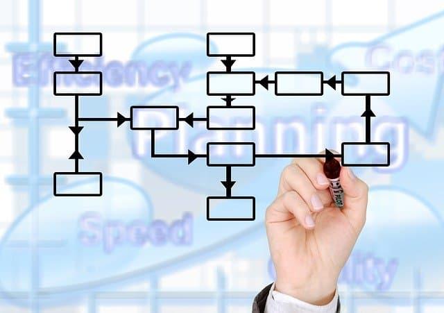 E-Procurement Systeme für Banken: Das sind die Vorteile